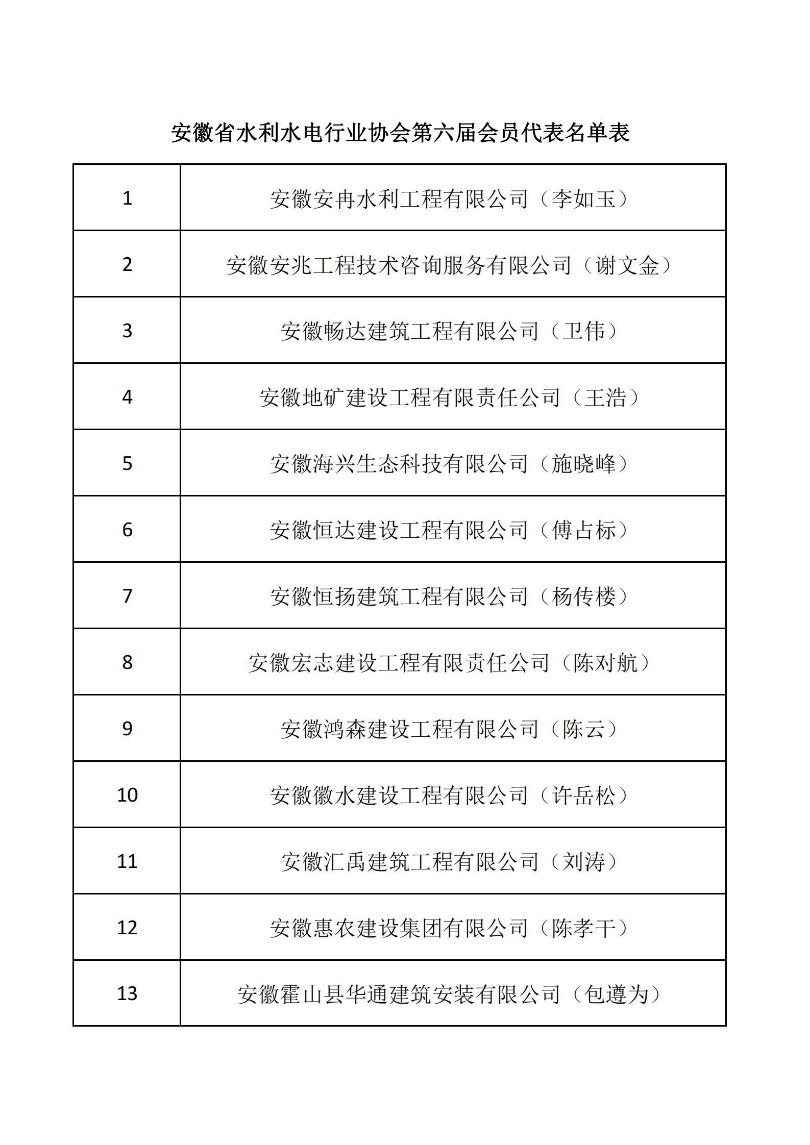 热烈祝贺我单位当选为安徽省水利水电行业协会第六届会员单位(图2)